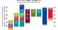 certificaciones y niveles de Cambridge